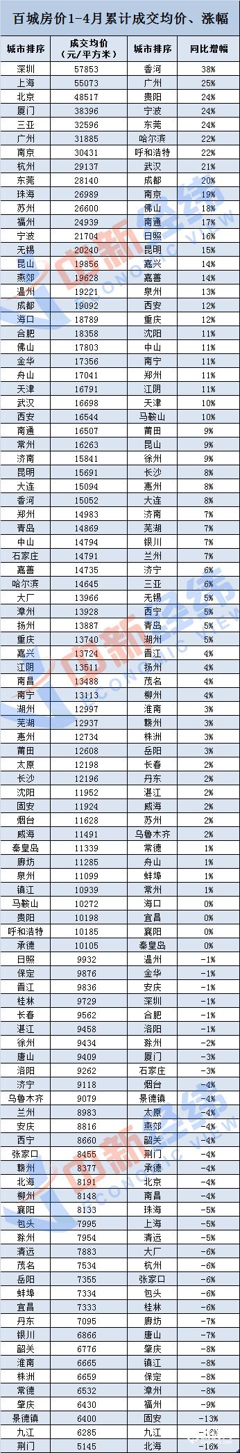 年内房地产调控超215次,百城房价涨幅近14%啥信号?-中国网地产
